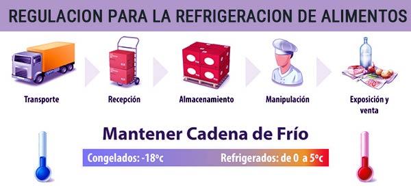 regulacion-conservacion-alimentos-gastronomia